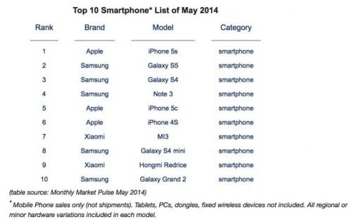 tableau etude iphone5s 500x316 LiPhone 5S au top de sa forme !