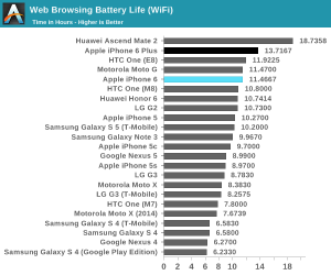 67832 iphone 6 battery 300x250 Des mesures pour connaître les (vraies) capacités des iPhone 6 et iPhone 6 Plus