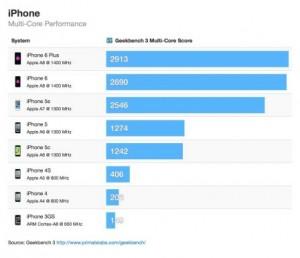 performance iphone 6 6plus samsung galaxy 3 m 300x258 Des mesures pour connaître les (vraies) capacités des iPhone 6 et iPhone 6 Plus