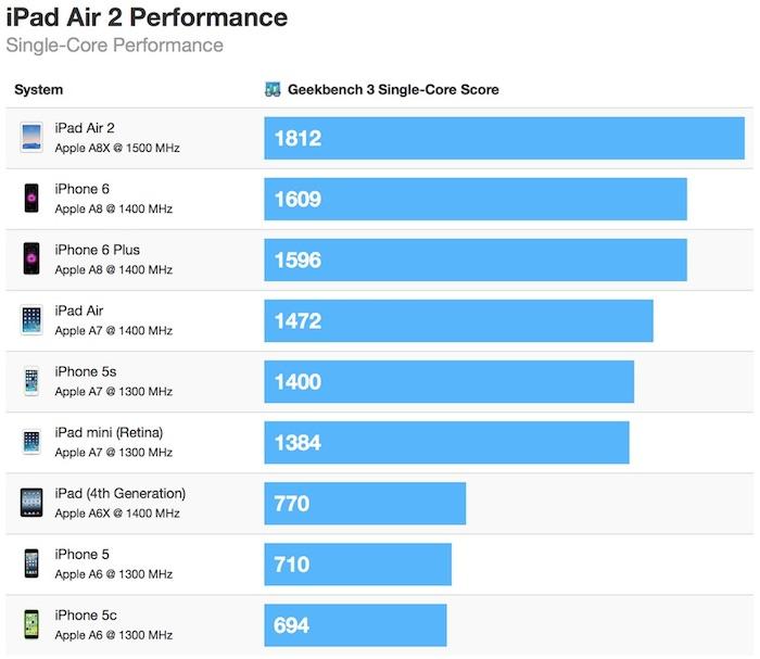 lipad air 2 souffle liphone 6 dans les tests de benchmarks 12 iPad Air 2 : le processeur A8X au banc d'essai