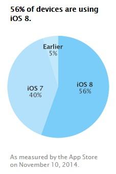 adoption iOS 8 bis Objectif « 70% d'adoption » pour iOS 8