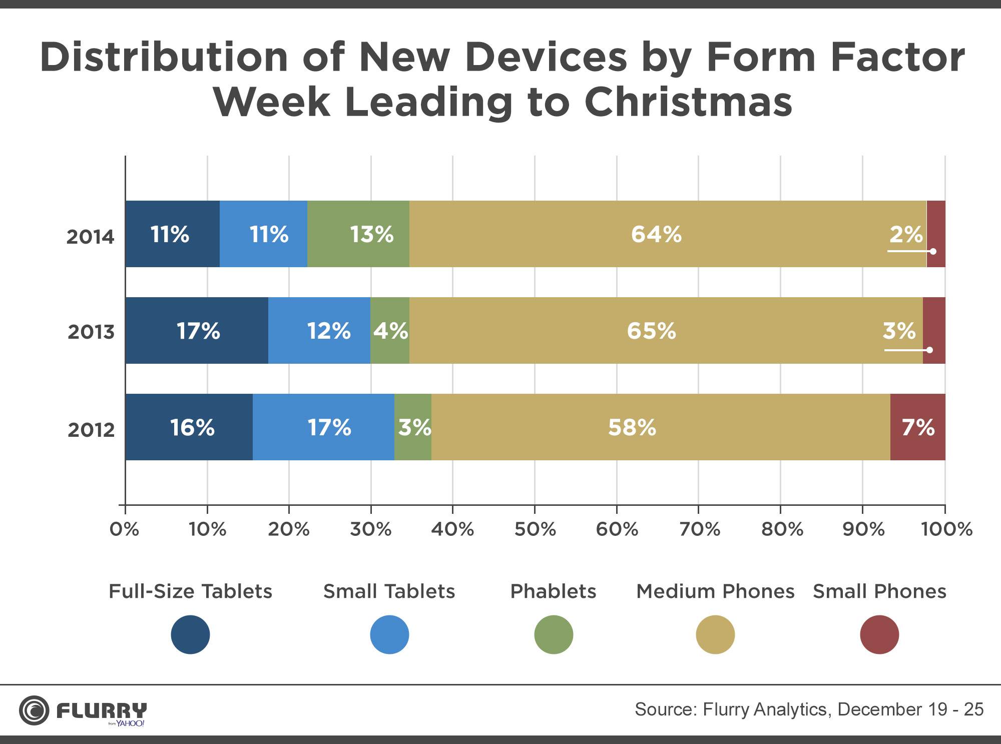 activation 2 Apple a écrasé les ventes de Noël