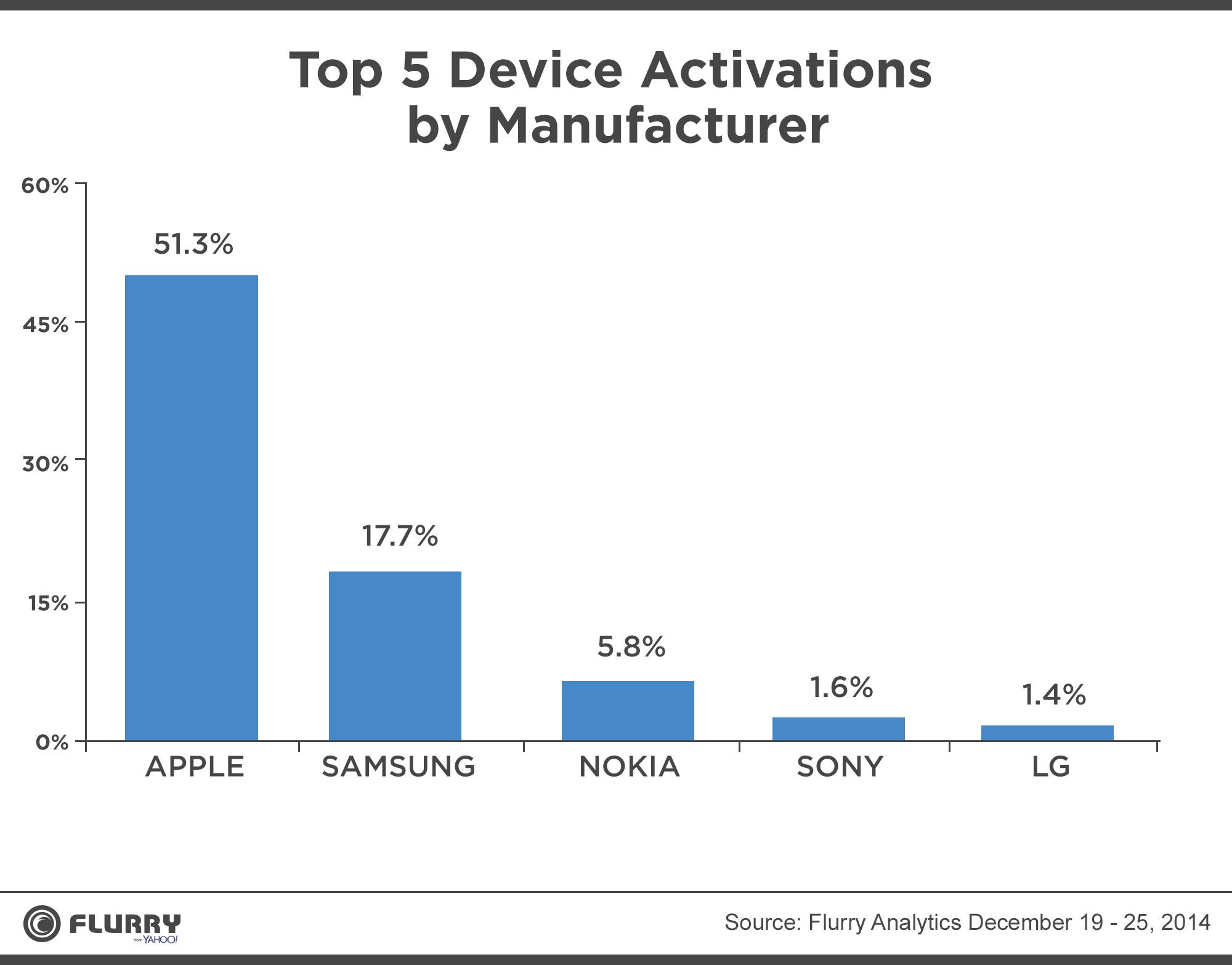 activation Apple a écrasé les ventes de Noël
