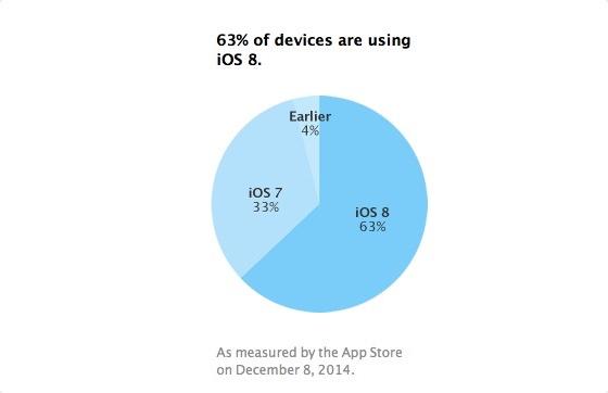 adopt iOS8 dec iOS 8 : encore un petit effort pour toucher les 2/3 des iDevices