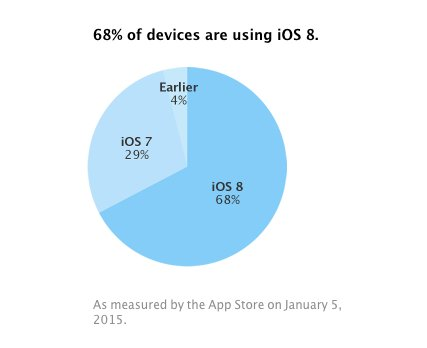 adopt ios8 012015 iOS 8 à presque 70%, iOS 7 sous 30%