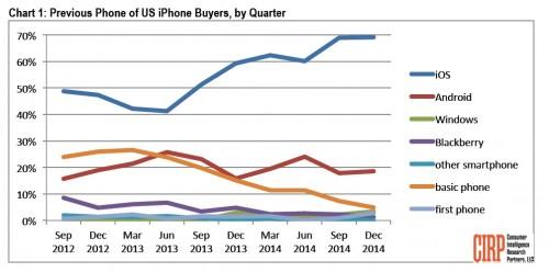 switch iphoneandroid 500x248 Apple « débauche » les clients des iPhone chez Android