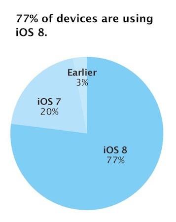 adopt iOS8 190315 iOS 8 profite du lancement de sa mise à jour 8.2