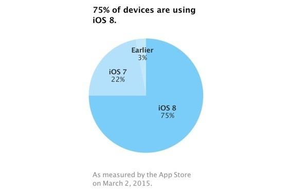 adopt ios8 020315 Apple s'apprête à tourner la page iOS 8.1 avec 75% d'utilisateurs