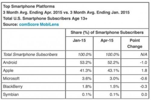 pdm os smartphone US avril 2015 560x374 500x333 Aux Etats Unis, le roi iPhone est comme chez lui !