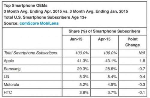 pdm smartphone US avril 2015 560x367 500x327 Aux Etats Unis, le roi iPhone est comme chez lui !