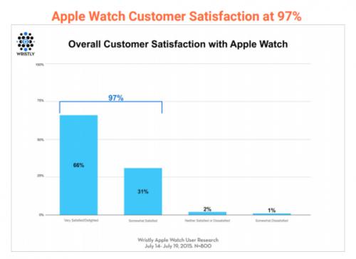 satisfaction apple watch 500x364 Apple Watch : un succès modéré, mais des clients satisfaits !