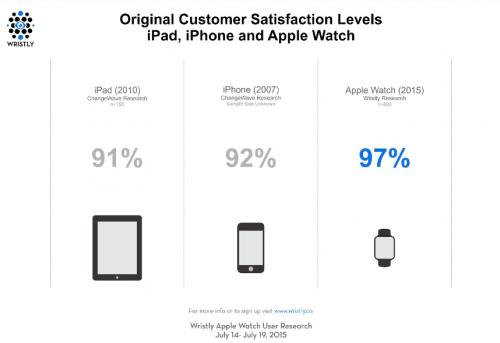satisfaction ipone ipad applewatch 500x343 Apple Watch : un succès modéré, mais des clients satisfaits !